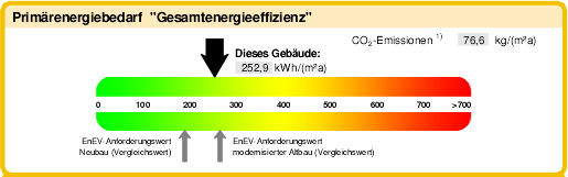 Energieausweiss